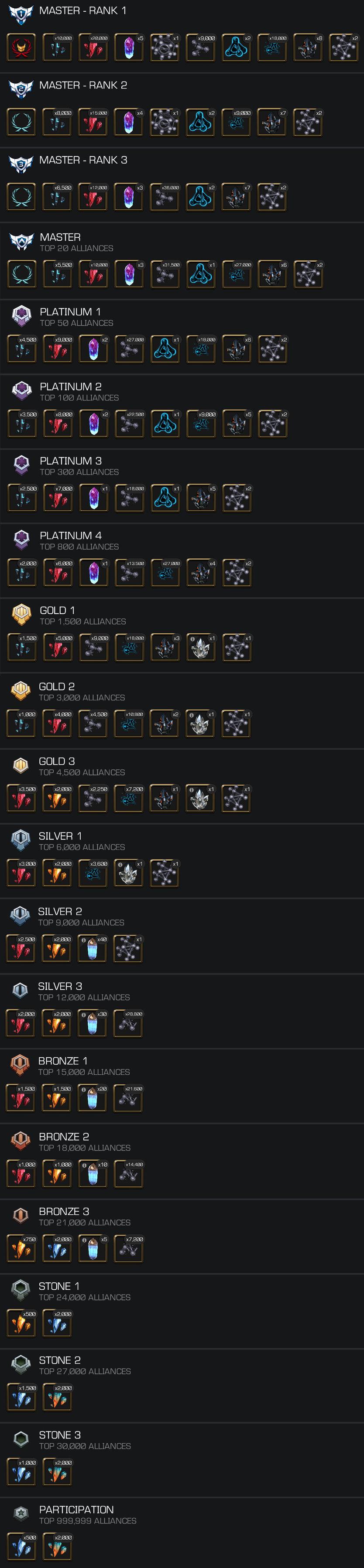 AW Season 11 Rewards and Ranking